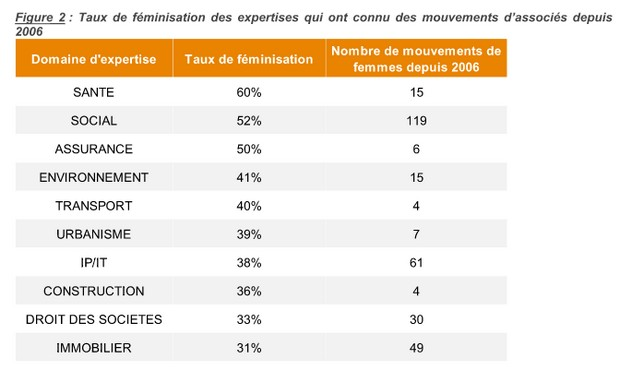 DayOne2017 tauxfeminisation