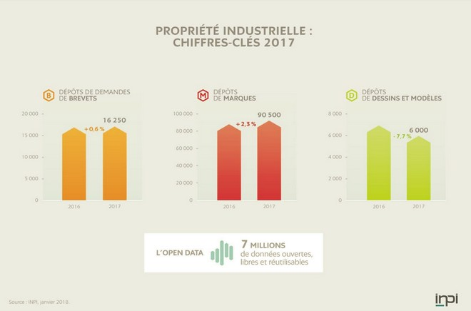 chiffre cles pi2017