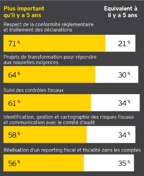 observatoiredirectionfiscale2017 tableau1